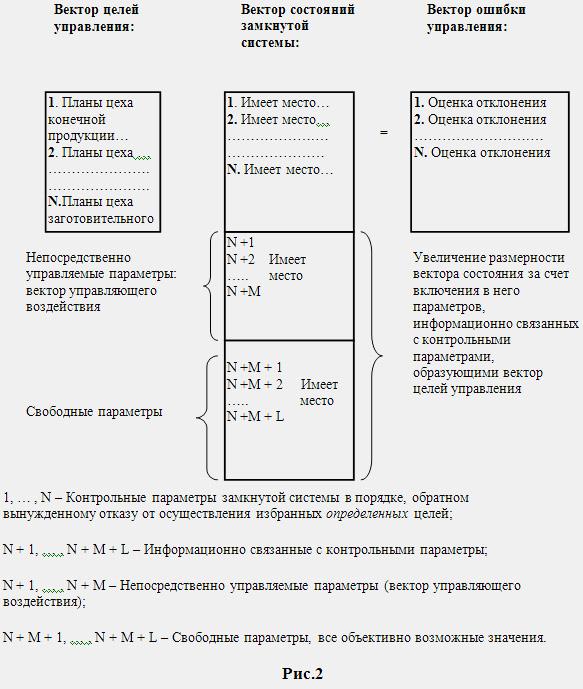 Информационная матрица.